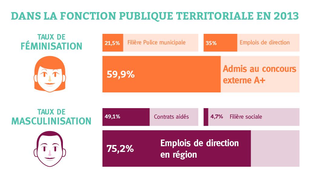 Egalité femmes hommes dans la fonction publique territoriale