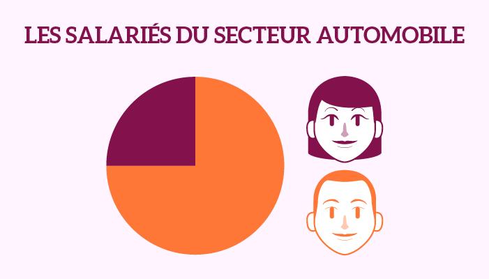 """Le rapport """"Femmes et voitures"""" sur le blog de Perfegal"""